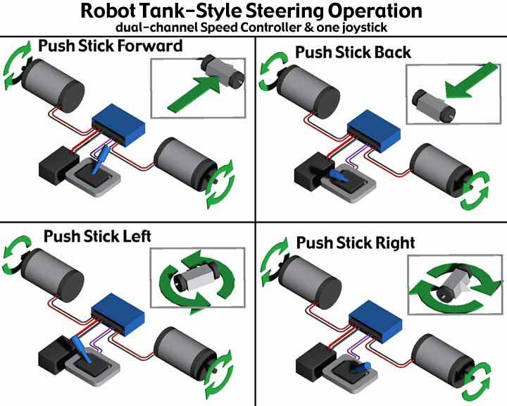 RobotCombat com Battle Robot Tips
